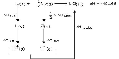 Lavoisier and Laplace's law of Thermochemistry