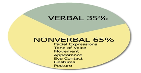 Types of Non-verbal Communication