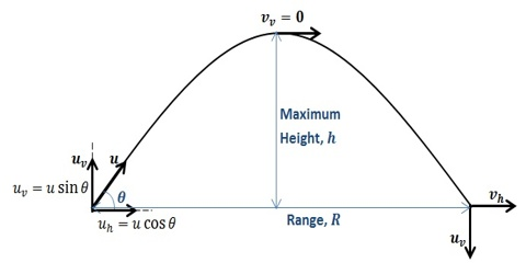 Trajectory of Projectile Motion is a Parabola