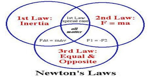 Relation between Newton's Laws of Motion