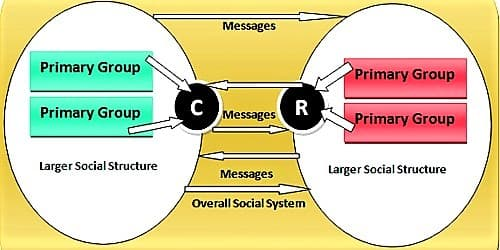 Riley's Communication Model
