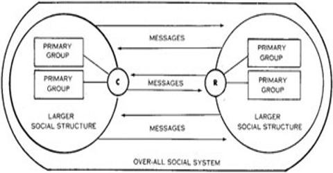 Riley's Communication Model