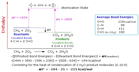 Standard Enthalpy of Reaction from Average Standard Bond Enthalpies