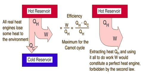 Statement of the Second Law of Thermodynamics