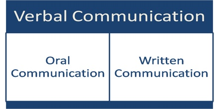 when written communication is used over This course allows students to develop effective written communication strategies specifically for the workplace from idea gathering to drafting to delivery, this in almost any career or area of business, written communication is a key to success effective writing can prevent wasted time, wasted effort.