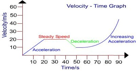 Velocity-Time Graph: Uniform Retardation and non-Uniform Acceleration