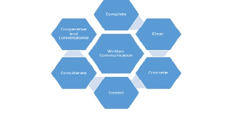 Methods of Written Communications for Employees