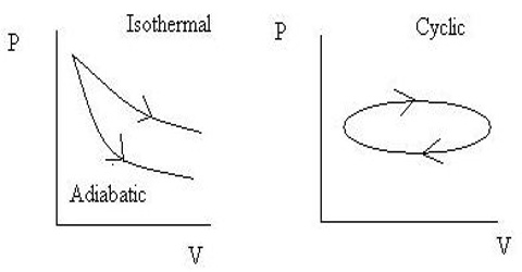 Cyclic Process in Thermodynamics