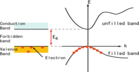 Describe 'Hole Concept' in terms of Conductance