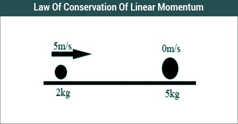 Conservation Principle of Linear Momentum