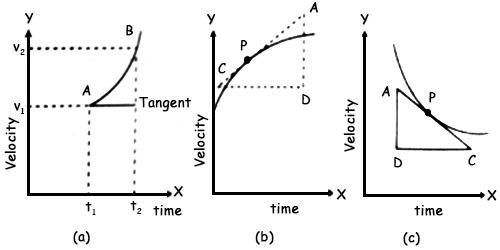 velocity time graph