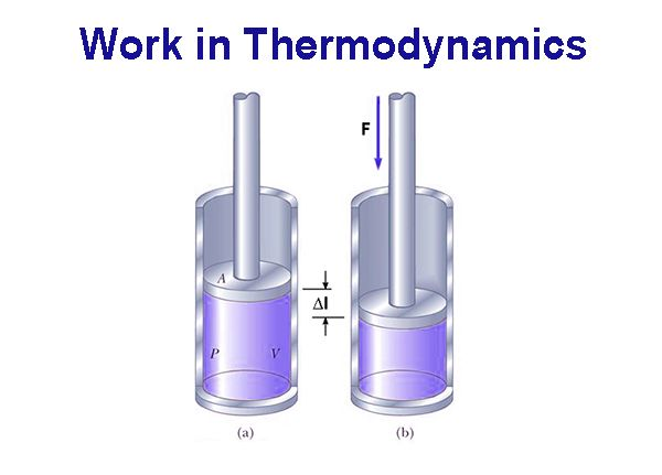 Work in Thermodynamics