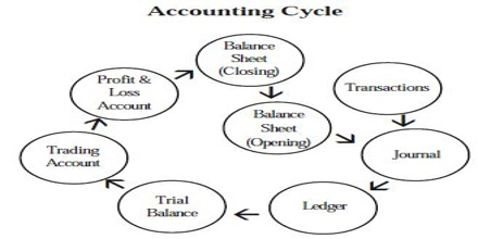 Accounting Cycle,Types of Accounting,Fundamental of Accounting,Objectives of Accounting,Accountants Job,International Financial Reporting Standards