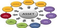 Asset Definition in terms of Accounting with its Types