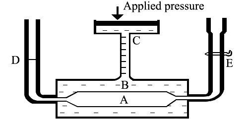 Berkeley and Hartley's pressure apparatus