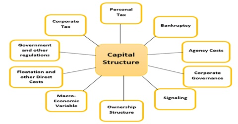 Factors Affecting the Choice of Capital Structure