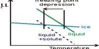 Depression of Freezing Point