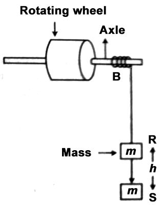 Determination of Moment of Inertia of a Fly Wheel