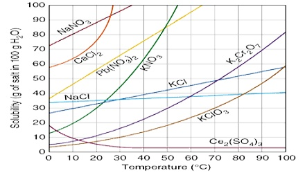 the effect of temperature on solubility Effect of temperature on solubility: the solubility of solutes is dependent on temperature when a solid dissolves in a liquid, a change in the physical state.