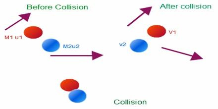 Elastic Collision Qs Study