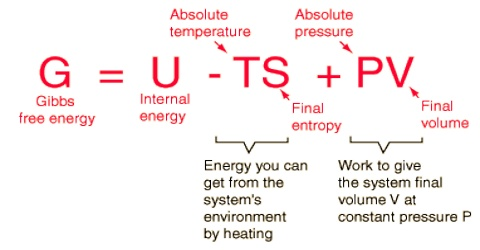 Gibbs Free Energy: Spontaneity and Equilibrium