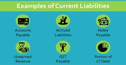 Define Liabilities in Accounting