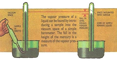Measurement of Lowering of Vapour Pressure