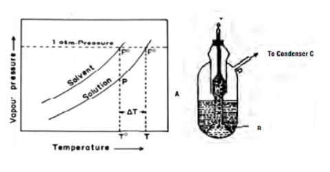 Measurement of Elevation of Boiling Point by Cottrell's Method