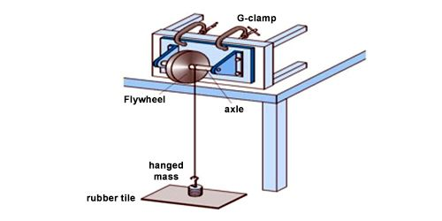 Experiment: Determination of Moment of Inertia of a Fly Wheel