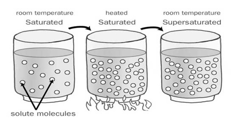 saturated solution definition chemistry - DriverLayer ...