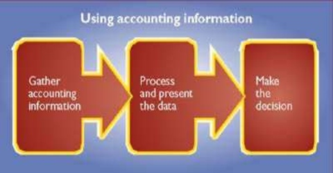 Qualitative Distinctiveness of Accounting Information