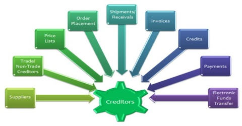 Creditors Definition in terms of Accounting