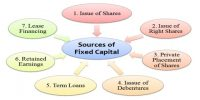 Management of Fixed Capital