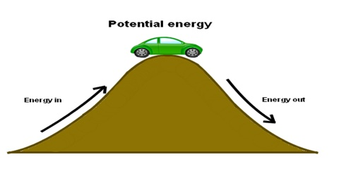 Can Potential Energy be Negative?