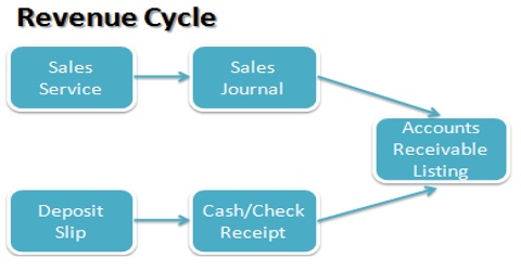 Revenue Definition in terms of Accounting