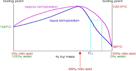 Distillation of Non-ideal Solutions: Azeotropic Mixture