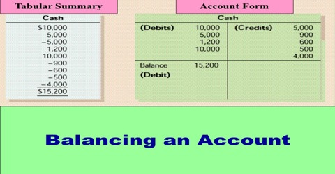 Procedure for Balancing an Account