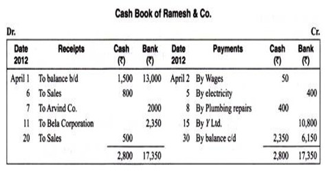 Definition Cash Memo for recording of transactions
