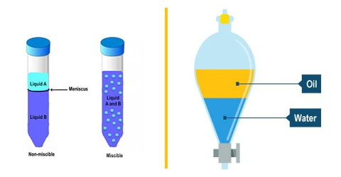 Completely Miscible Liquid Pairs Showing Deviation from Raoult's Law
