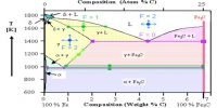 Component (C) in Phase Equilibria