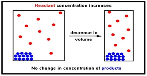 Effect of Change in Concentration on Chemical Equilibrium