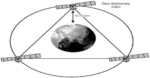 Geo-stationary Satellite