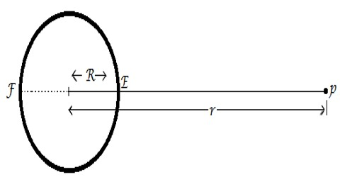 Gravitational Intensity due to a Point Mass