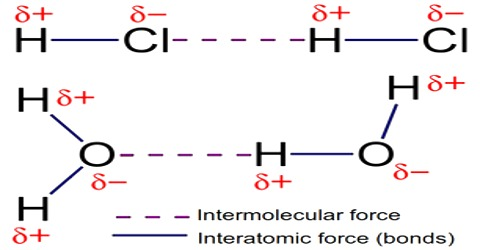Interatomic Force in Solids