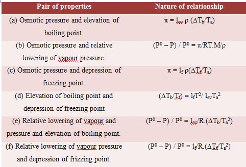 the colligative property essay 12 experiment 1: colligative properties determination of the molar mass of a compound by freezing point depression objective: the objective of.