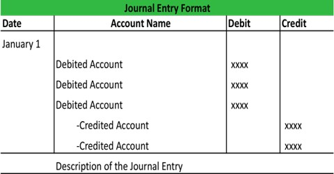 Posting and Balancing in Accounting Journal