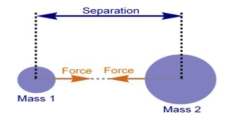 Explain Newton's Law of Gravitation