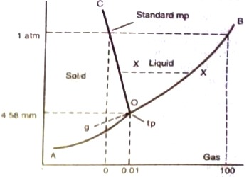 figure  phase diagram for water