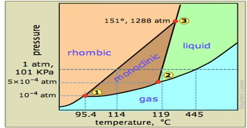 One Component Phase Systems Sulphur System Qs Study