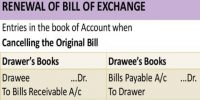 Renewal of Bill of Exchange